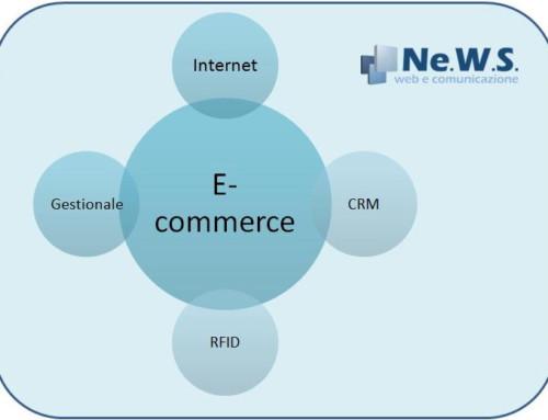 Soluzioni integrate E-Commerce CRM e RFID