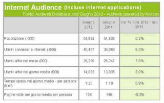 audiweb giugno 2012