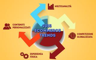 Tendenze ecommerce 2015