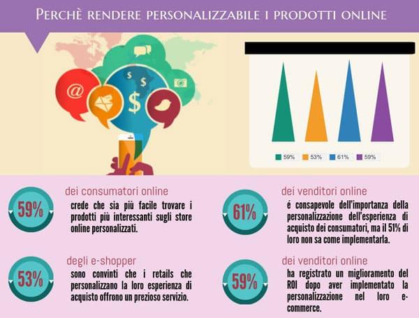 prodotti online personalizzare