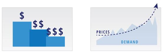 prezzi dinamici - strategie di prezzo