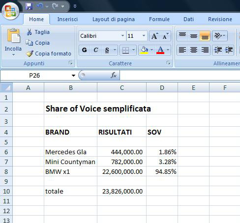 share of voice semplificata