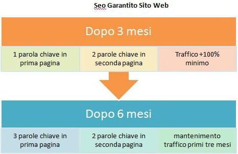 schema seo garantito Sito Web
