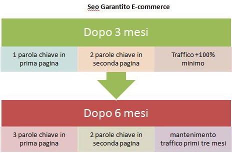 schema seo garantito Ecommerce