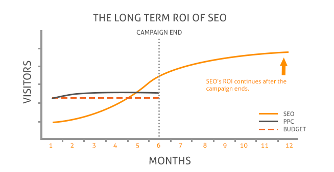 seo-generates-revenue-for-months