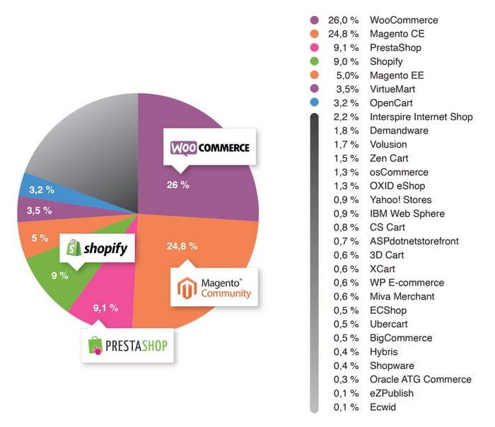 La popolarita delle piattaforme ecommerce