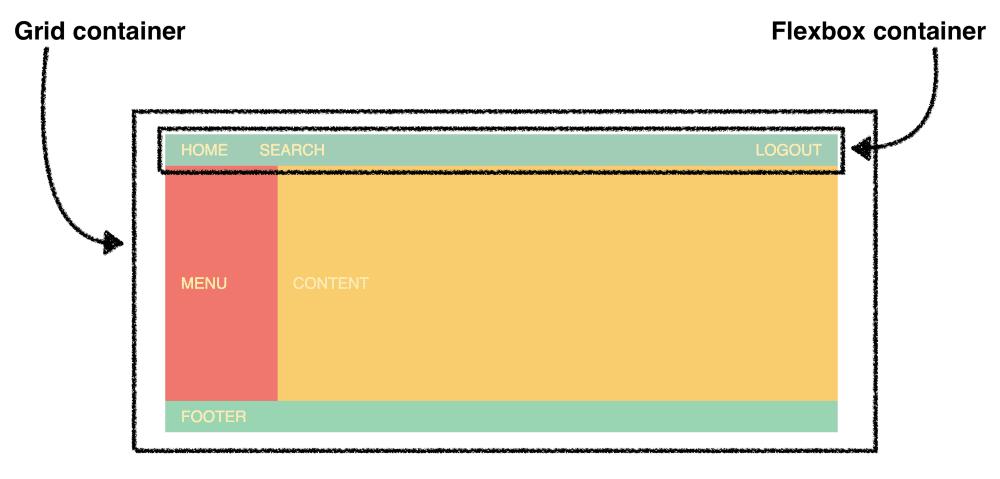 CSS la battaglia finale: Grid vs Flexbox, come sfruttarli entrambi al meglio