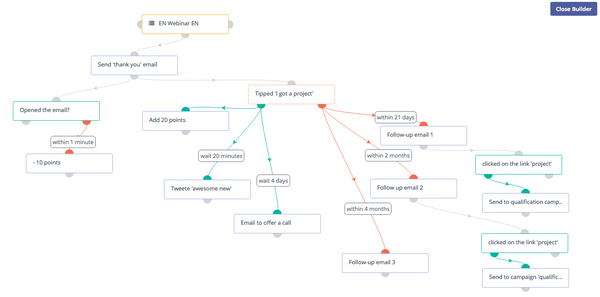 Visual di gestione della customer journey
