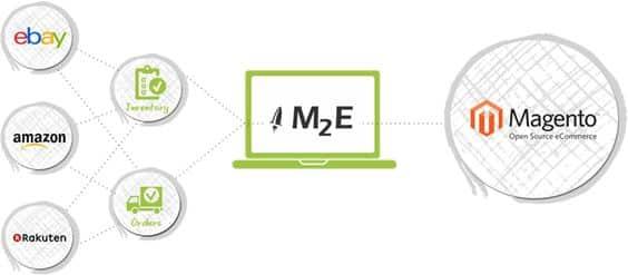 L'estensione per Magento M2E Pro