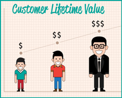 Customer Lifetime Value. L'indicatore principe per gli e-commerce