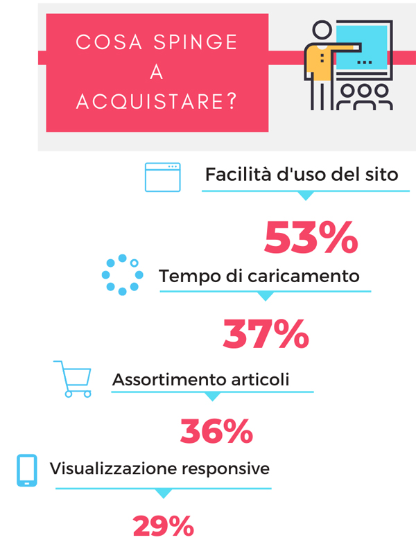 Ne.W.S.-e-Commerce_Infografica_Acquisti