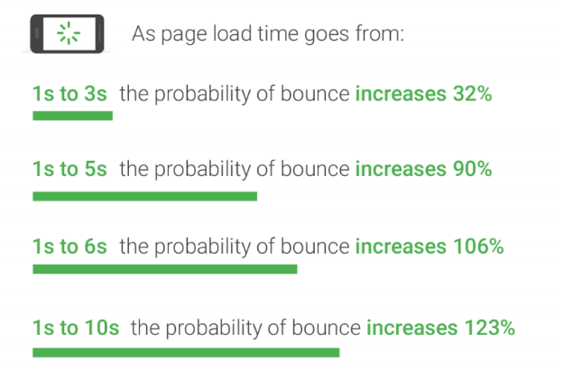 As page load time goes from