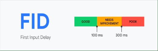 First Input Delay score