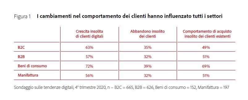 Adobe-Digital-Trends-2021