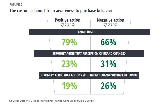 Deloitte-Global-Marketing-Trends-2021