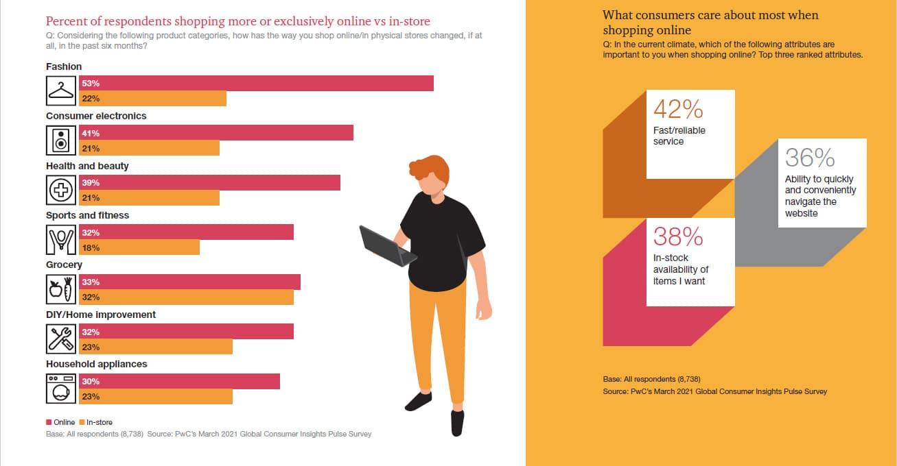 PwC_Global-Consumer-Insights-Pulse-Survey
