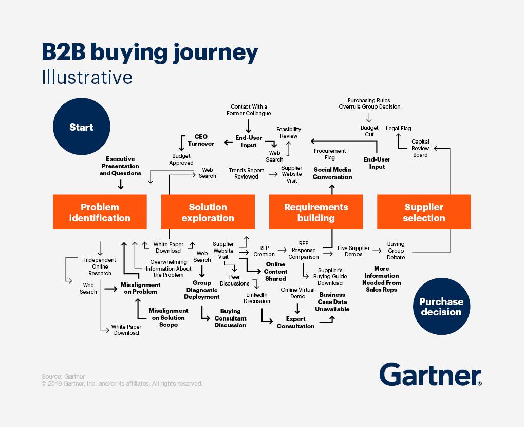 Gartner_b2b-buying-journey