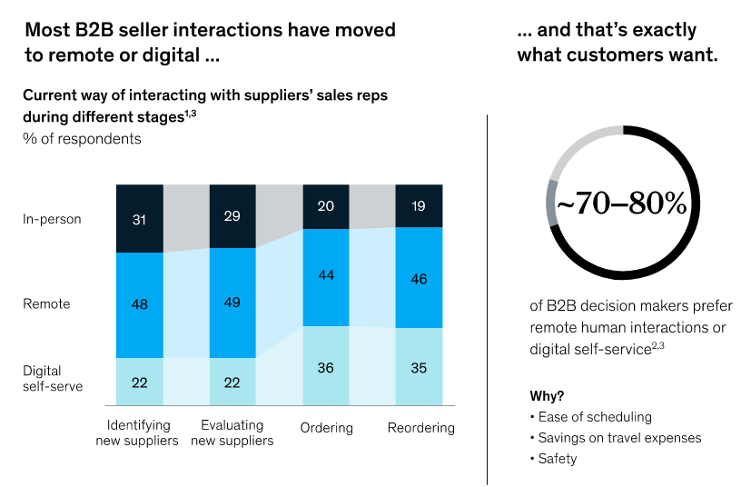 McKinsey_how COVID-19-has changed-B2B-sales